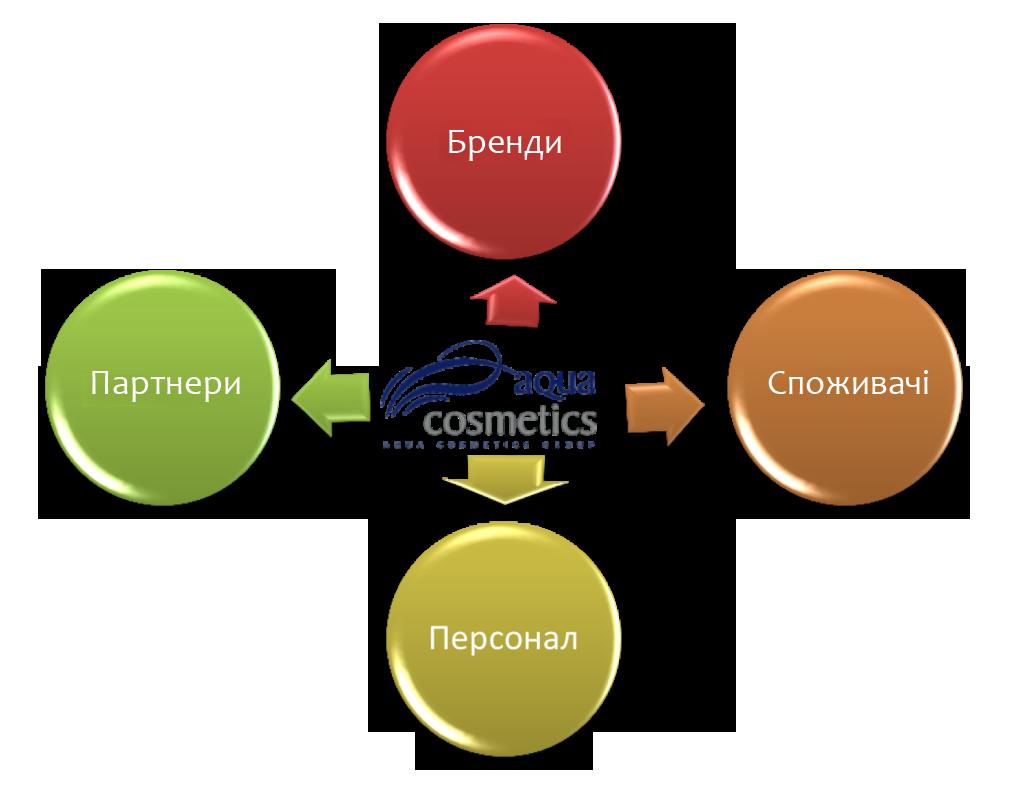Aqua Cosmetics Gruop -2